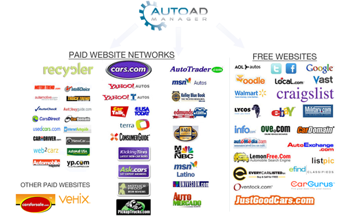 Websites we send your used cars to.